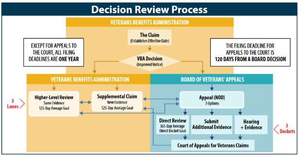 Decision Review Process